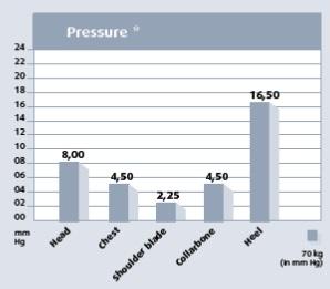 Tempur med basınç grafikleri